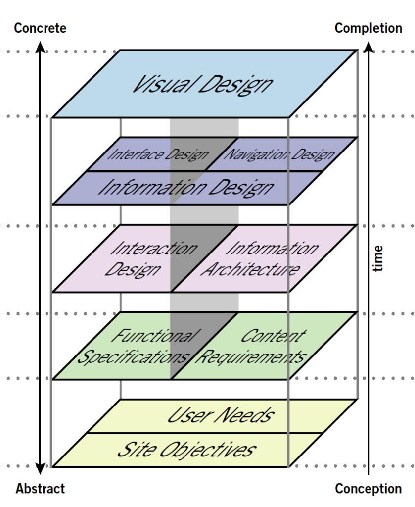 Grafik User Experience